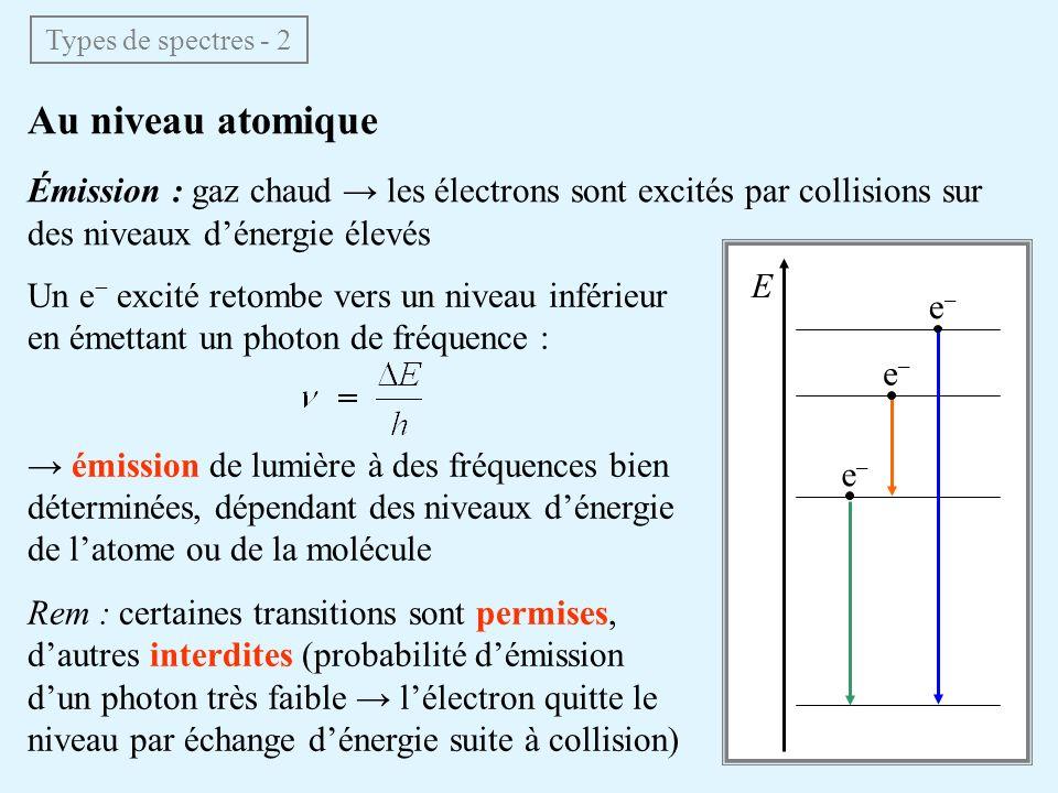 Au niveau atomique Absorption : gaz froid les électrons restent sur le niveau dénergie le plus bas qui leur est accessible Un e peut être excité vers un niveau supérieur en absorbant un photon de fréquence : absorption de lumière aux mêmes fréquences bien déterminées que pour les raies démission Rem : pour quune raie partant dun niveau excité soit présente en absorption, il faut que la température du gaz soit suffisante pour peupler ce niveau par excitations collisionnelles Types de spectres - 3 E e–e– e–e– e–e– ?