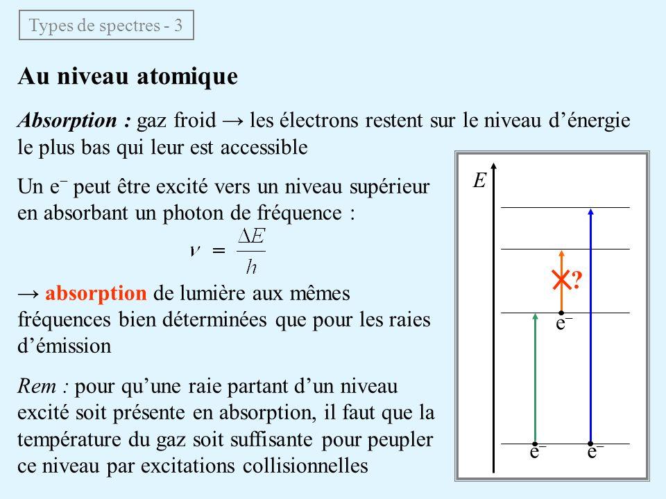 Au niveau atomique Absorption : gaz froid les électrons restent sur le niveau dénergie le plus bas qui leur est accessible Un e peut être excité vers