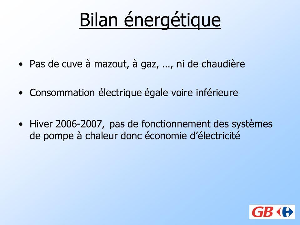 Bilan énergétique Pas de cuve à mazout, à gaz, …, ni de chaudière Consommation électrique égale voire inférieure Hiver 2006-2007, pas de fonctionnemen