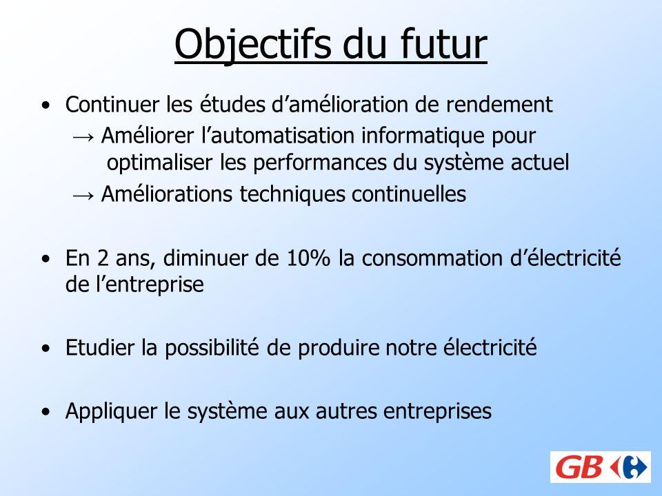 Objectifs du futur Continuer les études damélioration de rendement Améliorer lautomatisation informatique pour optimaliser les performances du système