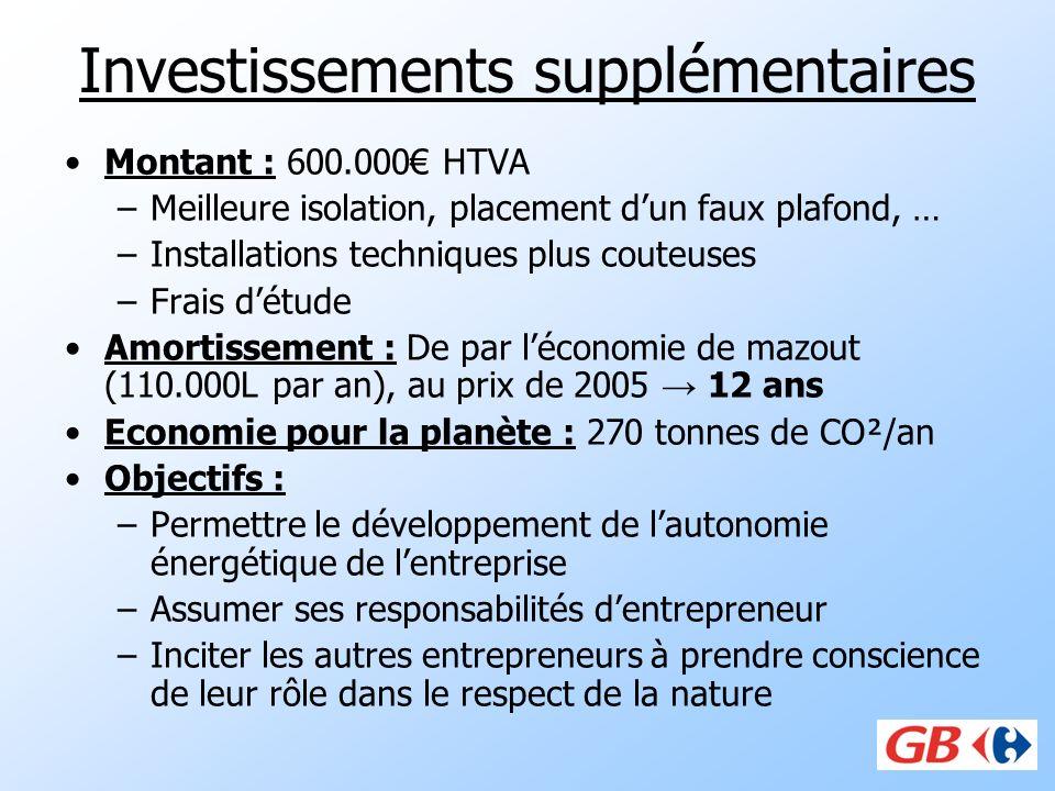 Investissements supplémentaires Montant : 600.000 HTVA –Meilleure isolation, placement dun faux plafond, … –Installations techniques plus couteuses –F