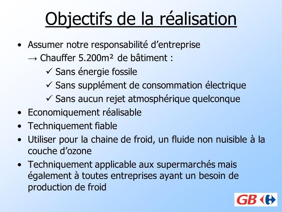 Objectifs de la réalisation Assumer notre responsabilité dentreprise Chauffer 5.200m² de bâtiment : Sans énergie fossile Sans supplément de consommati