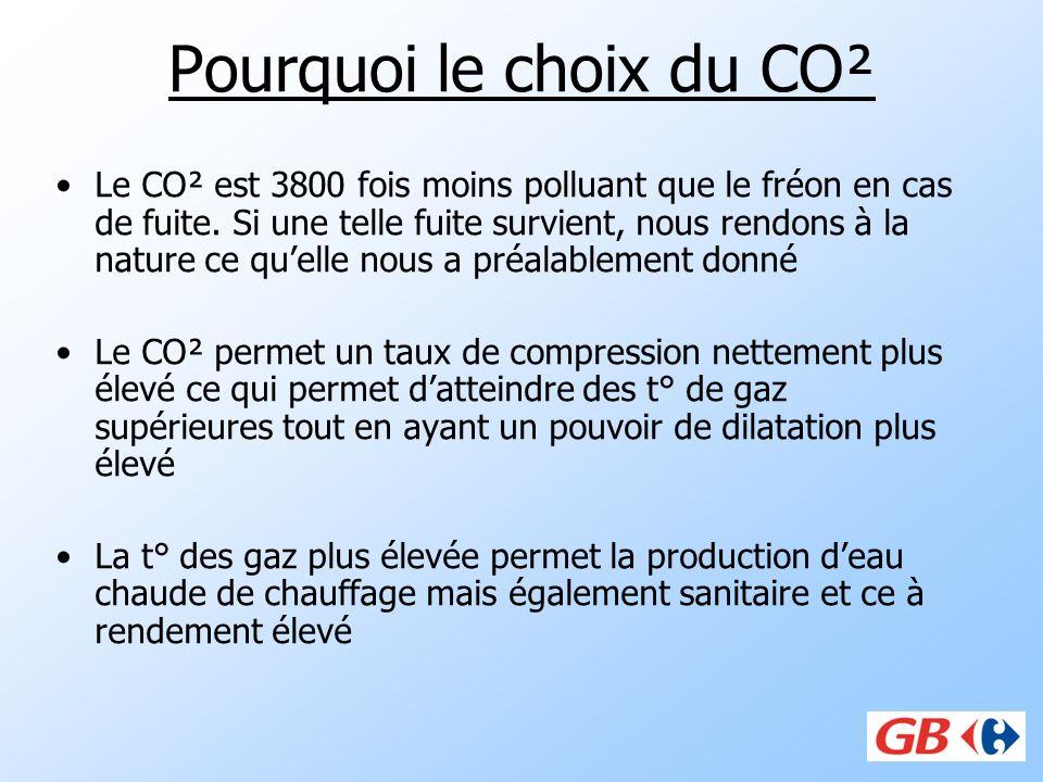 Pourquoi le choix du CO² Le CO² est 3800 fois moins polluant que le fréon en cas de fuite. Si une telle fuite survient, nous rendons à la nature ce qu