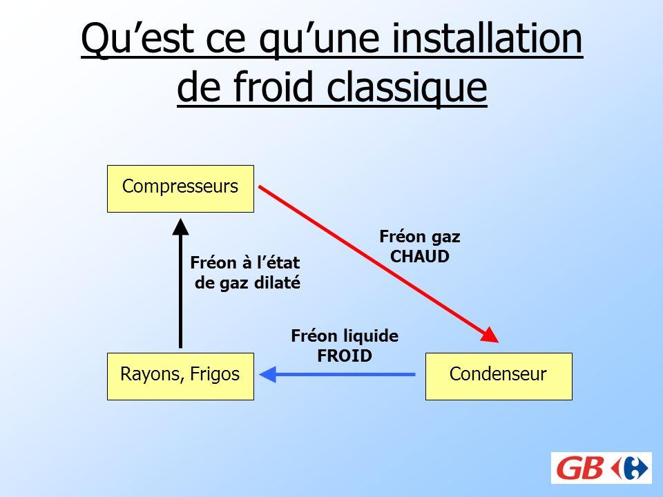 Quest ce quune installation de froid classique Compresseurs CondenseurRayons, Frigos Fréon gaz CHAUD Fréon liquide FROID Fréon à létat de gaz dilaté