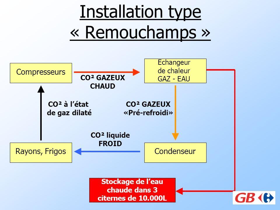 Installation type « Remouchamps » Compresseurs CondenseurRayons, Frigos CO² GAZEUX CHAUD CO² liquide FROID CO² à létat de gaz dilaté Echangeur de chal