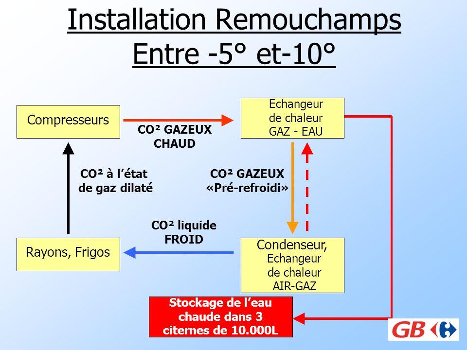 Installation Remouchamps Entre -5° et-10° Compresseurs Condenseur, Rayons, Frigos CO² liquide FROID CO² à létat de gaz dilaté Echangeur de chaleur GAZ