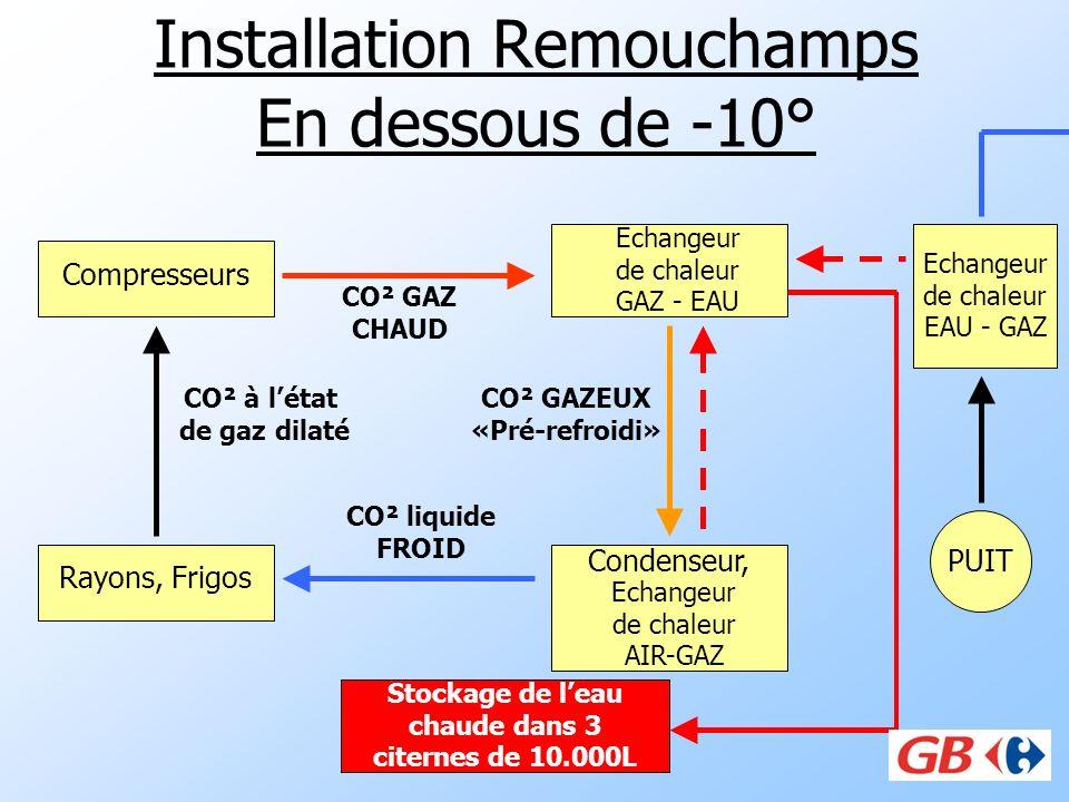 Installation Remouchamps En dessous de -10° Compresseurs Condenseur, Rayons, Frigos CO² liquide FROID CO² à létat de gaz dilaté Echangeur de chaleur G