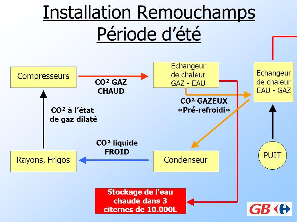 Installation Remouchamps Période dété Compresseurs Condenseur, Rayons, Frigos CO² liquide FROID CO² à létat de gaz dilaté Echangeur de chaleur GAZ - E