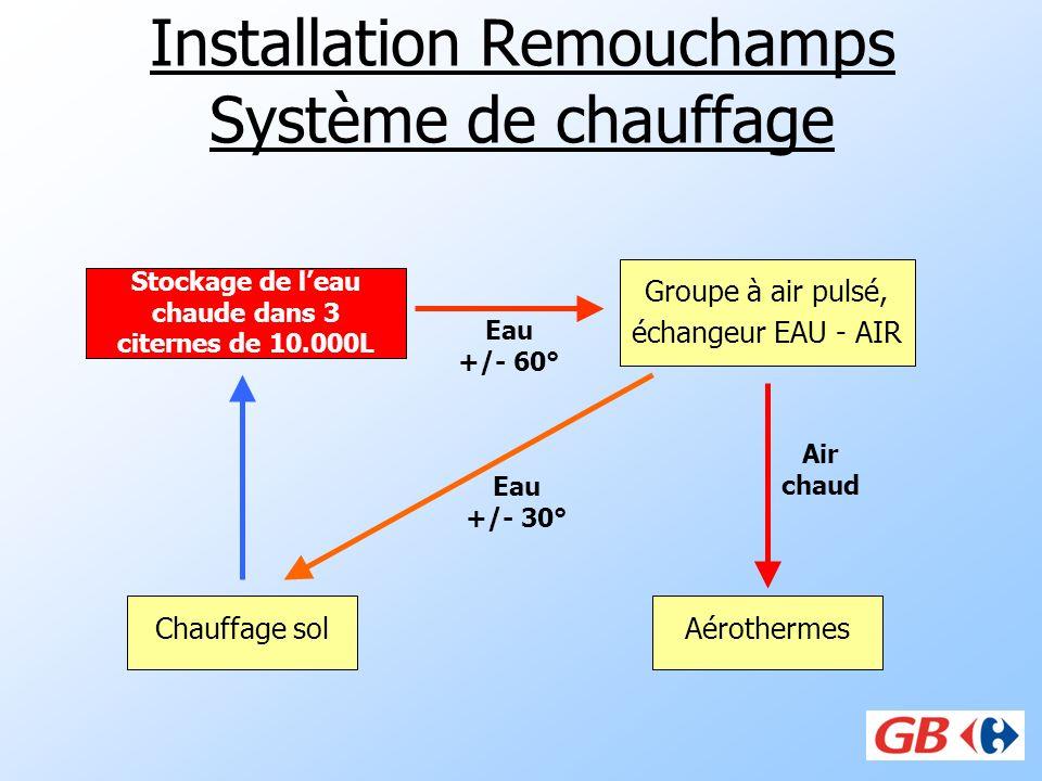 Installation Remouchamps Système de chauffage Groupe à air pulsé, échangeur EAU - AIR Aérothermes Eau +/- 60° Stockage de leau chaude dans 3 citernes