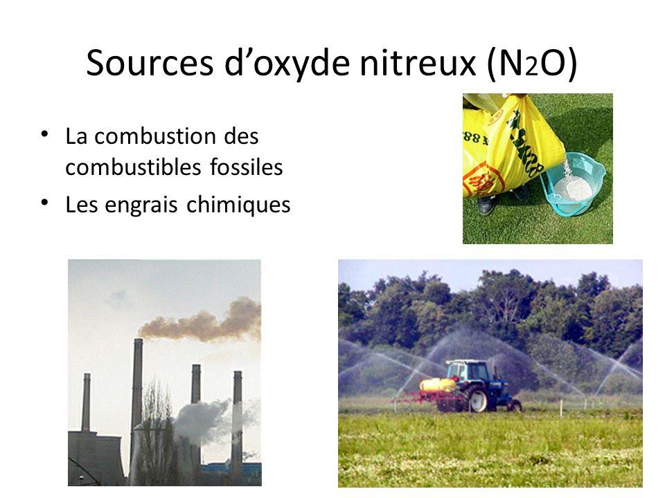 Sources doxyde nitreux (N 2 O) La combustion des combustibles fossiles Les engrais chimiques