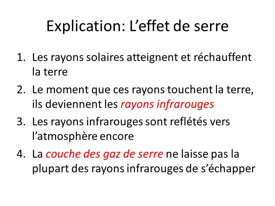 Explication: Leffet de serre 1.Les rayons solaires atteignent et réchauffent la terre 2.Le moment que ces rayons touchent la terre, ils deviennent les