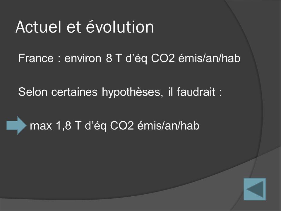 France : environ 8 T déq CO2 émis/an/hab Selon certaines hypothèses, il faudrait : max 1,8 T déq CO2 émis/an/hab Actuel et évolution