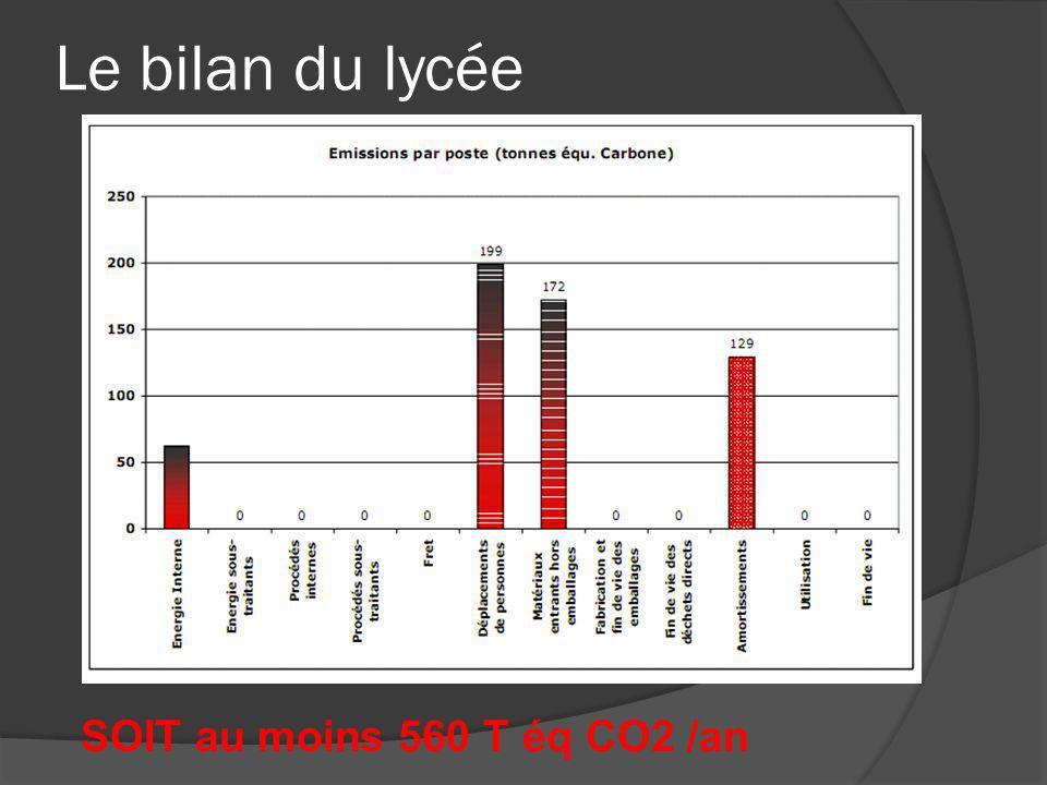 Le bilan du lycée SOIT au moins 560 T éq CO2 /an