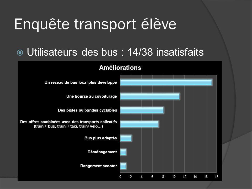 Enquête transport élève Utilisateurs des bus : 14/38 insatisfaits