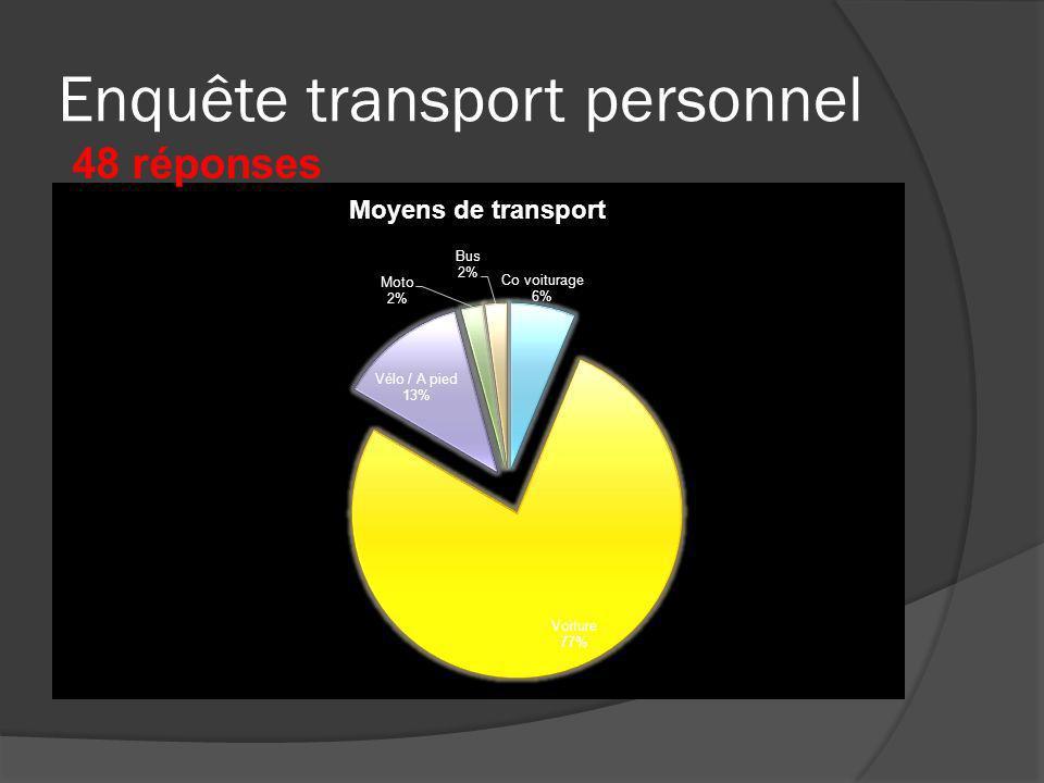 Enquête transport personnel 48 réponses