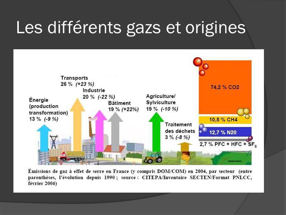 Les différents gazs et origines