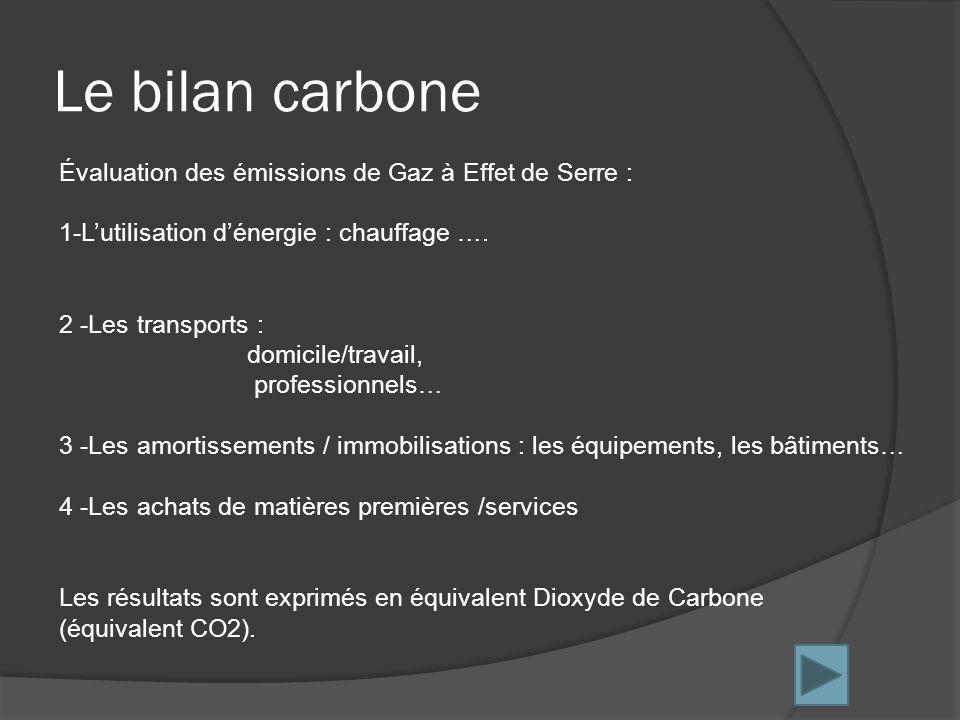 Le bilan carbone Évaluation des émissions de Gaz à Effet de Serre : 1-Lutilisation dénergie : chauffage ….