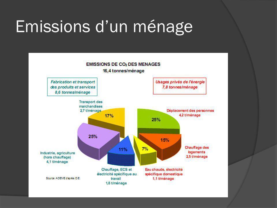Emissions dun ménage