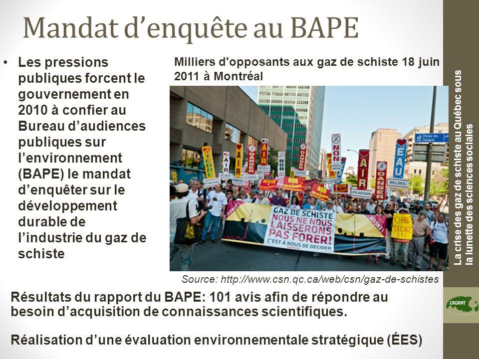 La crise des gaz de schiste au Québec sous la lunette des sciences sociales Mandat denquête au BAPE Source: http://www.csn.qc.ca/web/csn/gaz-de-schistes Milliers d opposants aux gaz de schiste 18 juin 2011 à Montréal Les pressions publiques forcent le gouvernement en 2010 à confier au Bureau daudiences publiques sur lenvironnement (BAPE) le mandat denquêter sur le développement durable de lindustrie du gaz de schiste Résultats du rapport du BAPE: 101 avis afin de répondre au besoin dacquisition de connaissances scientifiques.