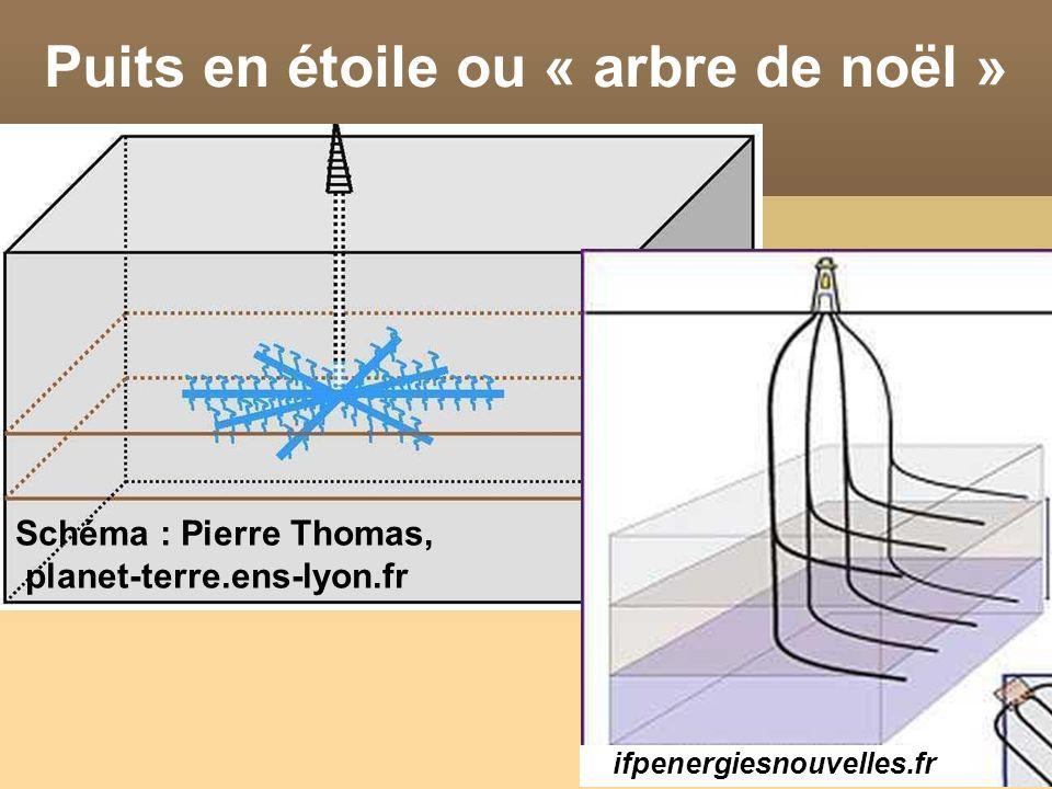 Puits en étoile ou « arbre de noël » Schéma : Pierre Thomas, planet-terre.ens-lyon.fr ifpenergiesnouvelles.fr