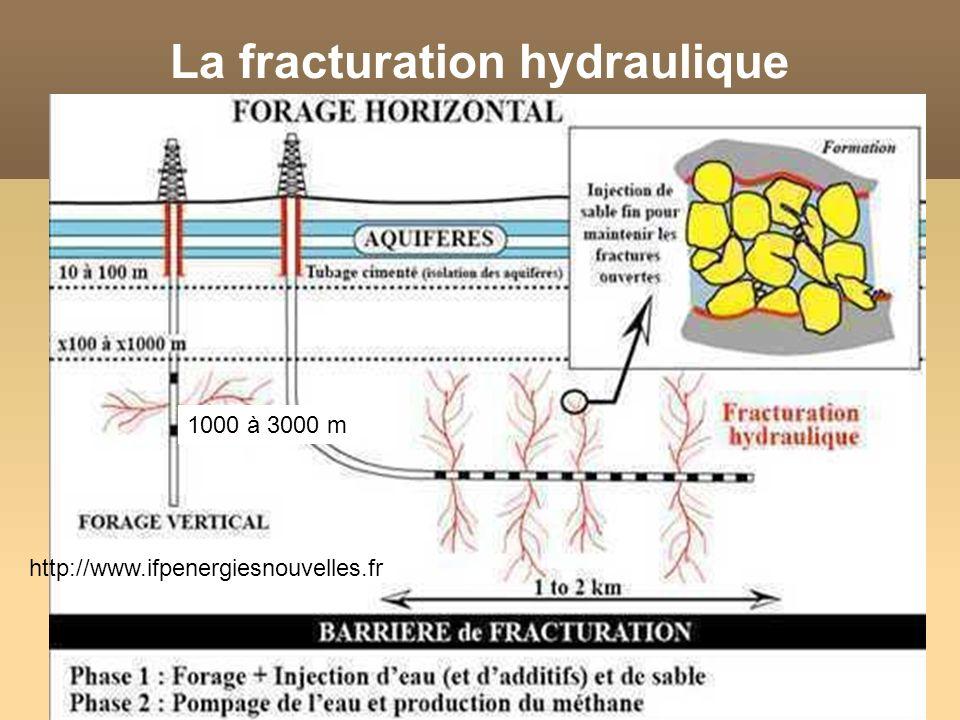 13 1000 à 3000 m La fracturation hydraulique http://www.ifpenergiesnouvelles.fr