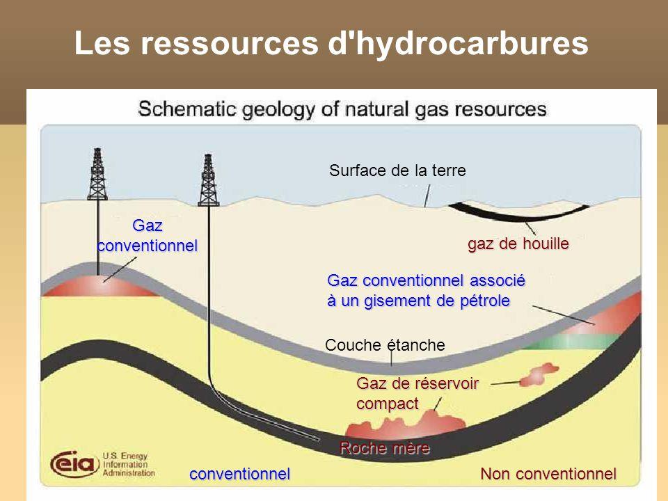 Surface de la terre gaz de houille Gaz conventionnel Gaz conventionnel associé à un gisement de pétrole Couche étanche Gaz de réservoir compact Roche mère Les ressources d hydrocarbures Non conventionnel conventionnel