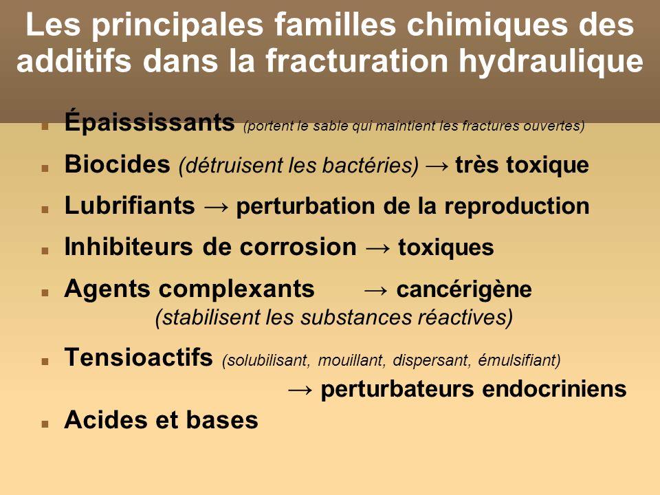 Les principales familles chimiques des additifs dans la fracturation hydraulique Épaississants (portent le sable qui maintient les fractures ouvertes)