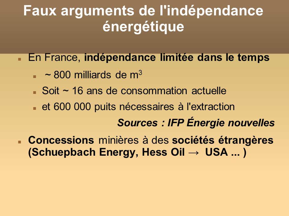 Faux arguments de l indépendance énergétique En France, indépendance limitée dans le temps ~ 800 milliards de m 3 Soit ~ 16 ans de consommation actuelle et 600 000 puits nécessaires à l extraction Sources : IFP Énergie nouvelles Concessions minières à des sociétés étrangères (Schuepbach Energy, Hess Oil USA...