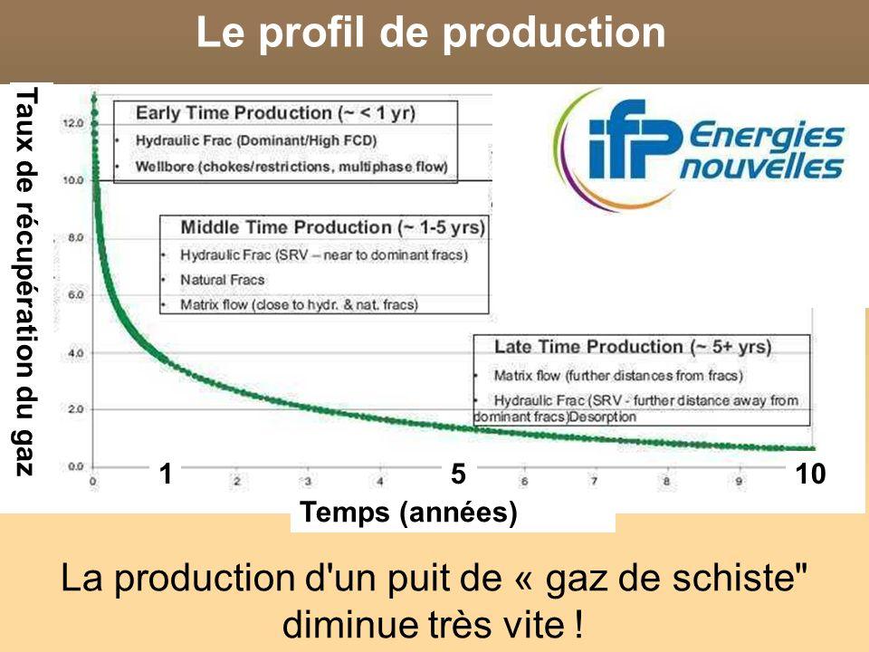 Le profil de production La production d un puit de « gaz de schiste diminue très vite .