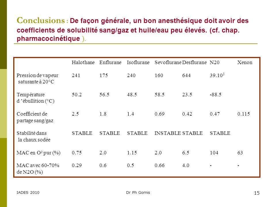 IADES 2010Dr Ph Gomis 15 Conclusions : De façon générale, un bon anesthésique doit avoir des coefficients de solubilité sang/gaz et huile/eau peu élev