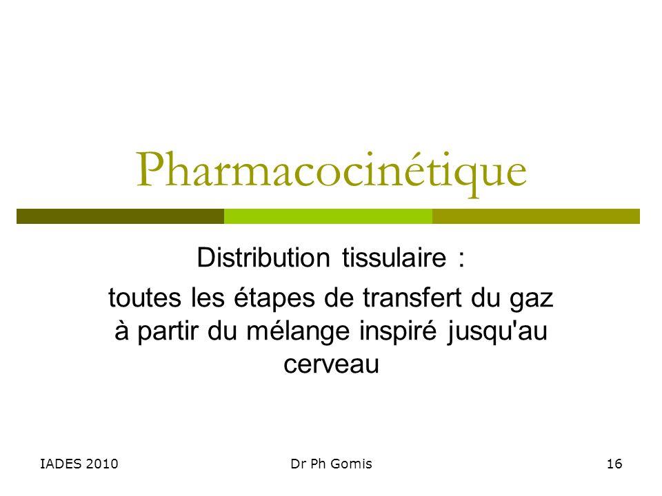 IADES 2010Dr Ph Gomis16 Pharmacocinétique Distribution tissulaire : toutes les étapes de transfert du gaz à partir du mélange inspiré jusqu'au cerveau