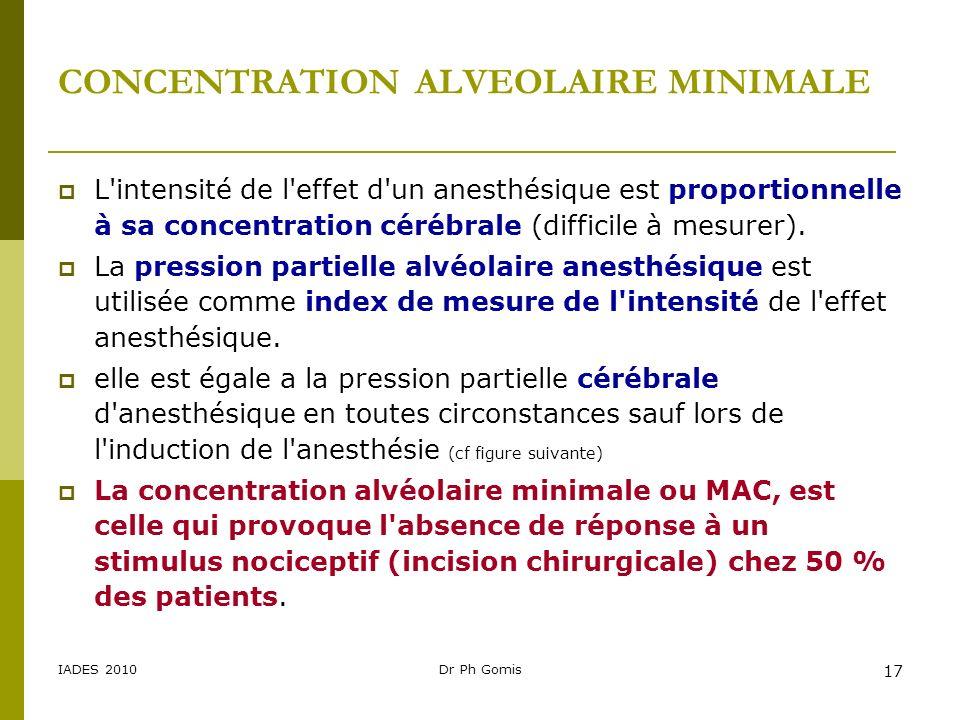 IADES 2010Dr Ph Gomis 17 CONCENTRATION ALVEOLAIRE MINIMALE L'intensité de l'effet d'un anesthésique est proportionnelle à sa concentration cérébrale (