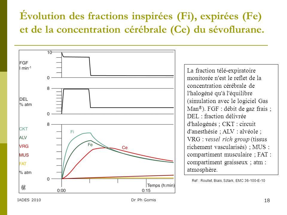IADES 2010Dr Ph Gomis 18 Évolution des fractions inspirées (Fi), expirées (Fe) et de la concentration cérébrale (Ce) du sévoflurane. La fraction télé-
