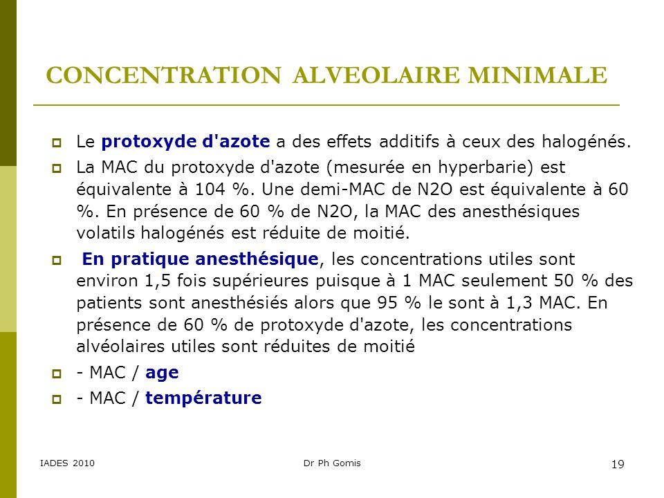 IADES 2010Dr Ph Gomis 19 Le protoxyde d'azote a des effets additifs à ceux des halogénés. La MAC du protoxyde d'azote (mesurée en hyperbarie) est équi
