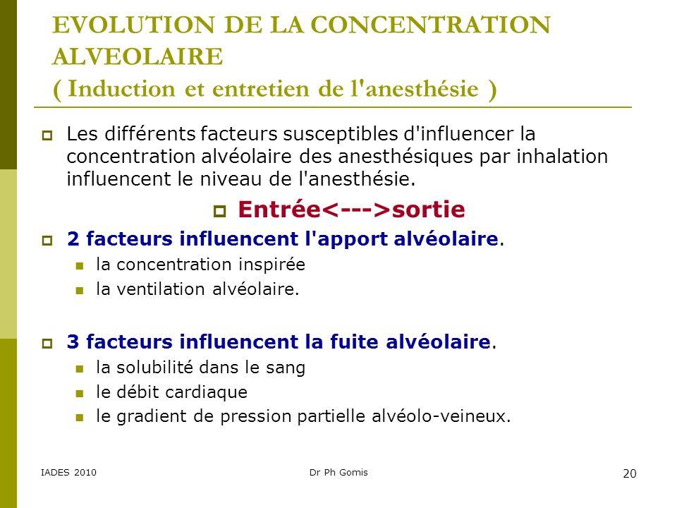 IADES 2010Dr Ph Gomis 20 EVOLUTION DE LA CONCENTRATION ALVEOLAIRE ( Induction et entretien de l'anesthésie ) Les différents facteurs susceptibles d'in