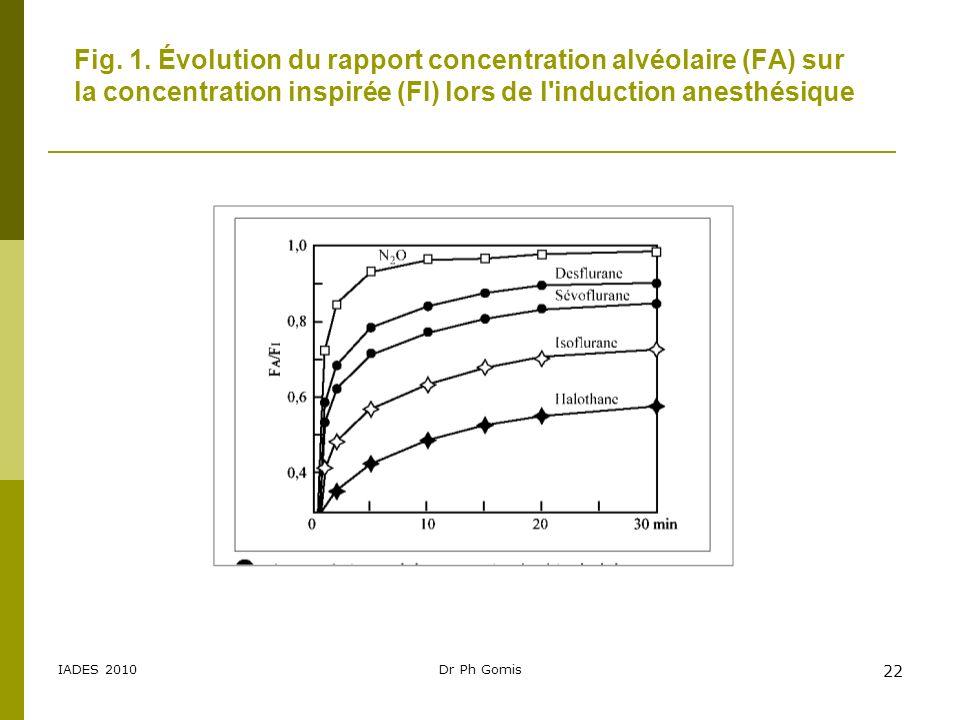 IADES 2010Dr Ph Gomis 22 Fig. 1. Évolution du rapport concentration alvéolaire (FA) sur la concentration inspirée (FI) lors de l'induction anesthésiqu