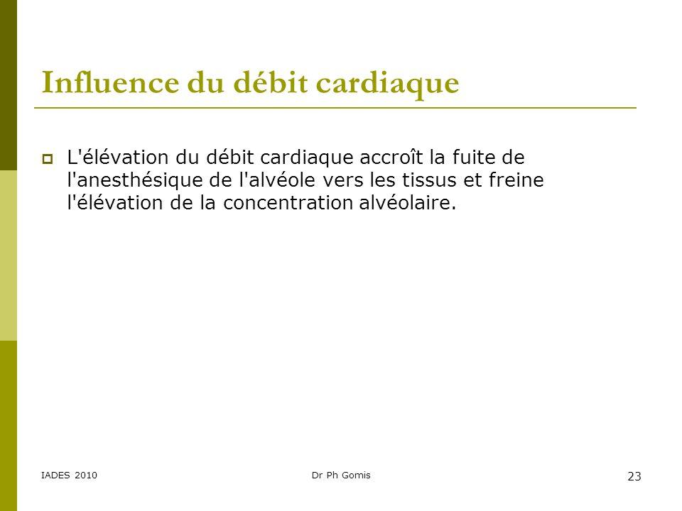 IADES 2010Dr Ph Gomis 23 Influence du débit cardiaque L'élévation du débit cardiaque accroît la fuite de l'anesthésique de l'alvéole vers les tissus e