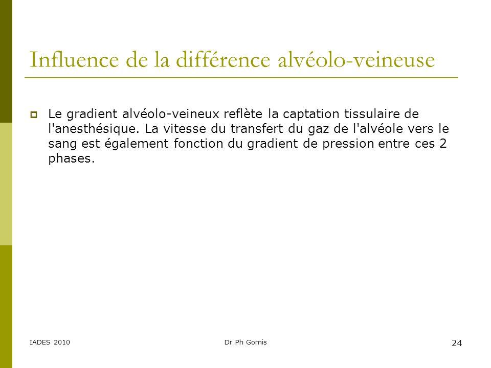 IADES 2010Dr Ph Gomis 24 Influence de la différence alvéolo-veineuse Le gradient alvéolo-veineux reflète la captation tissulaire de l'anesthésique. La