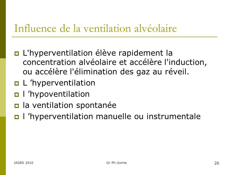 IADES 2010Dr Ph Gomis 26 Influence de la ventilation alvéolaire L'hyperventilation élève rapidement la concentration alvéolaire et accélère l'inductio