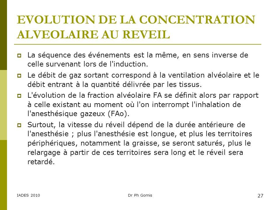 IADES 2010Dr Ph Gomis 27 EVOLUTION DE LA CONCENTRATION ALVEOLAIRE AU REVEIL La séquence des événements est la même, en sens inverse de celle survenant