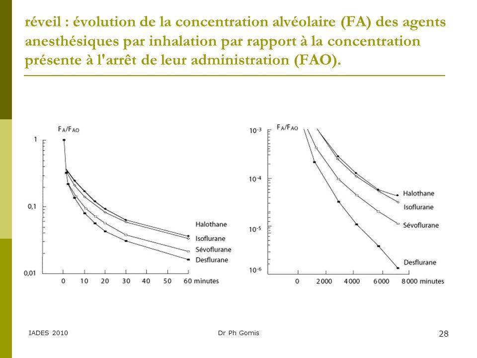 IADES 2010Dr Ph Gomis 28 réveil : évolution de la concentration alvéolaire (FA) des agents anesthésiques par inhalation par rapport à la concentration