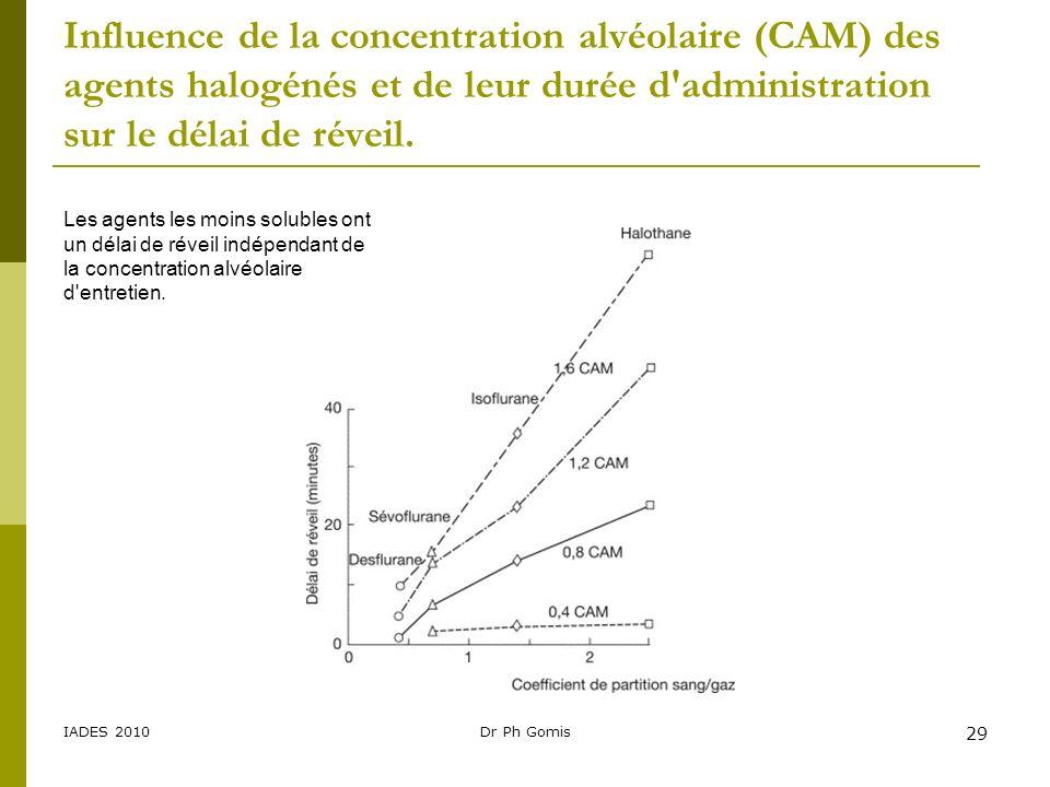 IADES 2010Dr Ph Gomis 29 Les agents les moins solubles ont un délai de réveil indépendant de la concentration alvéolaire d'entretien. Influence de la