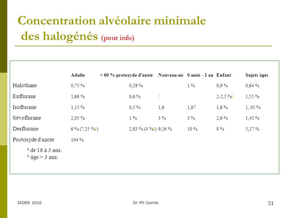 IADES 2010Dr Ph Gomis 31 Concentration alvéolaire minimale des halogénés (pour info) Adulte+ 60 % protoxyde d'azoteNouveau-né0 mois - 1 anEnfantSujets