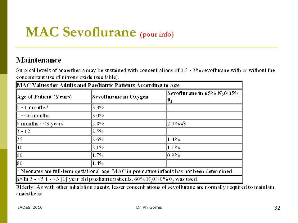 IADES 2010Dr Ph Gomis 32 MAC Sevoflurane (pour info)
