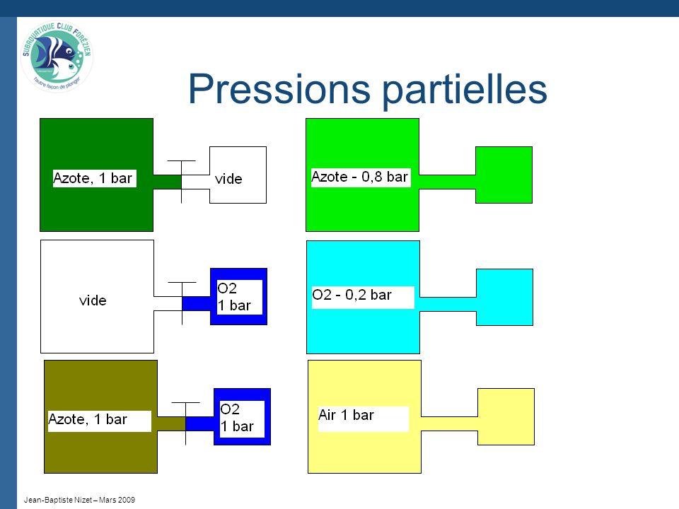 Jean-Baptiste Nizet – Mars 2009 Pressions partielles
