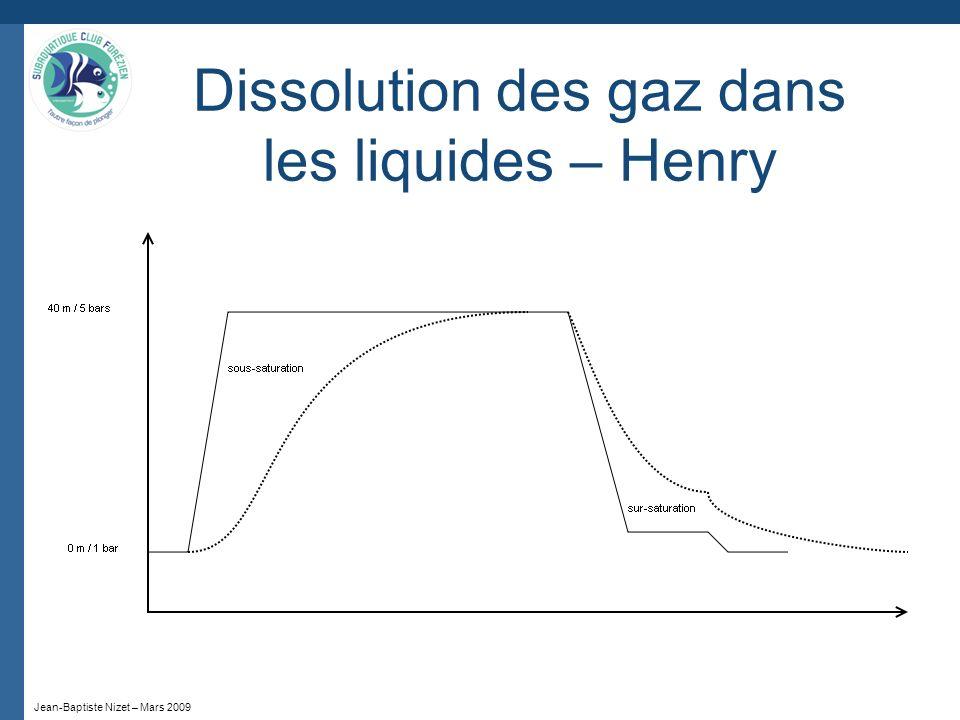 Jean-Baptiste Nizet – Mars 2009 Dissolution des gaz dans les liquides – Henry