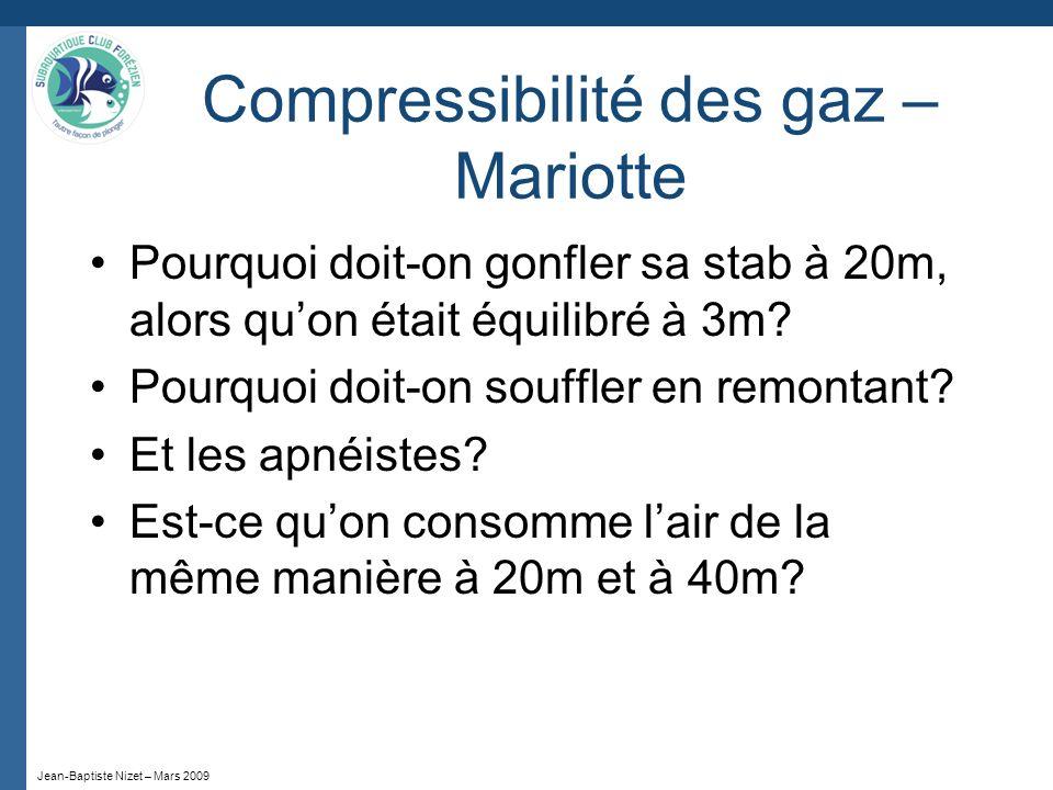 Jean-Baptiste Nizet – Mars 2009 Compressibilité des gaz – Mariotte A température constante, le volume occupé par une quantité donnée de gaz est inversement proportionnel à la pression quil subit P x V = constante P 1 x V 1 = P 2 x V 2