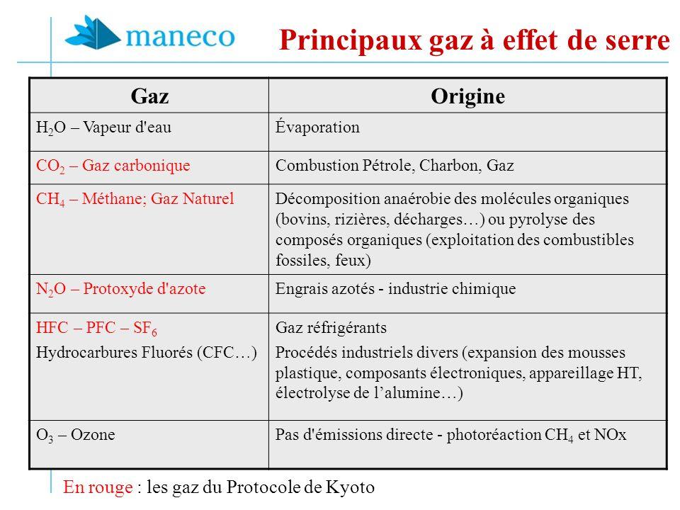 Principaux gaz à effet de serre GazOrigine H 2 O – Vapeur d eauÉvaporation CO 2 – Gaz carboniqueCombustion Pétrole, Charbon, Gaz CH 4 – Méthane; Gaz NaturelDécomposition anaérobie des molécules organiques (bovins, rizières, décharges…) ou pyrolyse des composés organiques (exploitation des combustibles fossiles, feux) N 2 O – Protoxyde d azoteEngrais azotés - industrie chimique HFC – PFC – SF 6 Hydrocarbures Fluorés (CFC…) Gaz réfrigérants Procédés industriels divers (expansion des mousses plastique, composants électroniques, appareillage HT, électrolyse de lalumine…) O 3 – OzonePas d émissions directe - photoréaction CH 4 et NOx En rouge : les gaz du Protocole de Kyoto