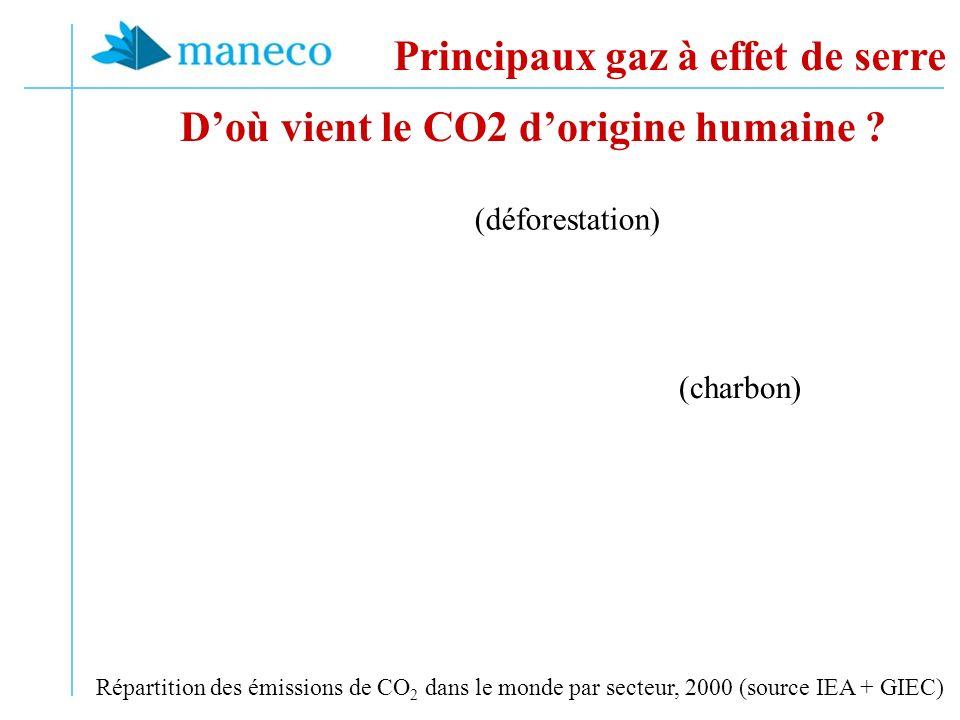 Doù vient le CO2 dorigine humaine ? Principaux gaz à effet de serre Répartition des émissions de CO 2 dans le monde par secteur, 2000 (source IEA + GI