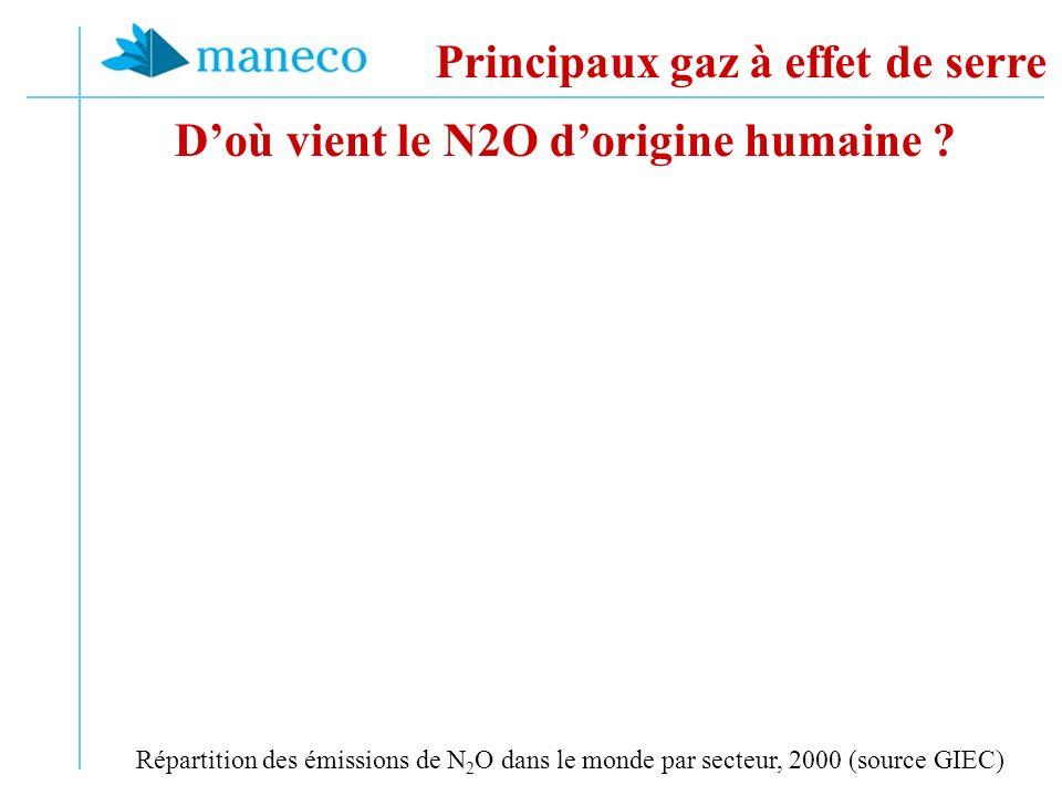 Doù vient le N2O dorigine humaine ? Principaux gaz à effet de serre Répartition des émissions de N 2 O dans le monde par secteur, 2000 (source GIEC)